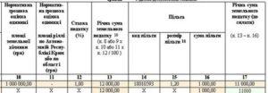 Арендная Плата За Земельный Участок Пая В Счет Погашения Налога За Землю По Квитанциям 2020
