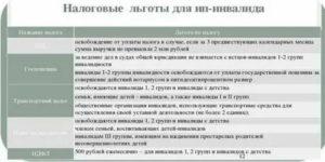 Льготы для инвалидов 3 группы с детства в беларуси 2020