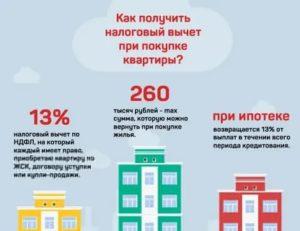 Льгота по ндфл при продаже квартиры в 2020 году