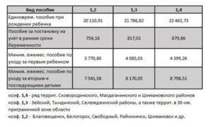 Все Пособия На Третьего Ребенка В 2020 Году Челябинская Область