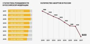 Сколько Семей Живет В России 2020