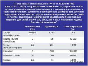 Перечень И Размеры Наркотиков В Статье 228 2020 Год