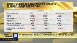 Налогообложение Граждан Украины В России В 2020 Году