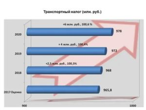 Транспортный налог в калужской области на 2020 год