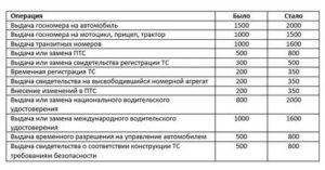 Госпошлина регистрации автомобиля в гибдд 2020 проводки