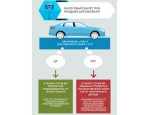 Когда платится налог с продажи автомобиля в 2020 году