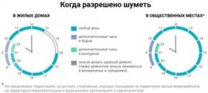 Закон о шуме в многоквартирных домах 2020 в самаре