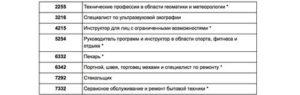 Зубной техник иммиграция в канаду из россии список профессий 2020