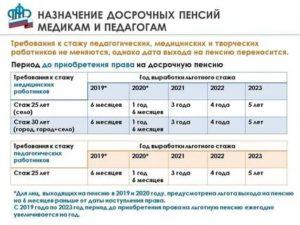 Средняя Учительская Пенсия В России 2020