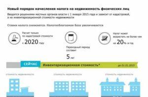 Налог на землю ижс в 2020 году для физических лиц в карелии калькулятор