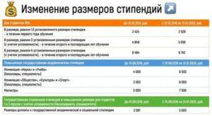 Размер стипендии для студентов колледжа в 2020 году в москве