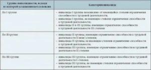 Инвалидность 2 группы перечень заболеваний в россии 2020 у взрослых