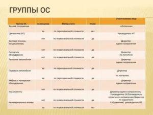 Окоф 2020 и амортизационные группы для ресепшена