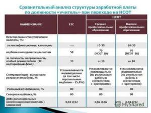 Доплата Молодому Специалисту В Образовании 2020 Красноярск