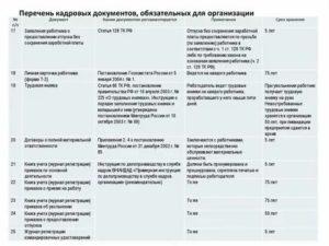 Обязательные документы в кадровом делопроизводстве 2020
