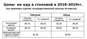 Сколько В Школах Москвы Стоит Обед В 20202020