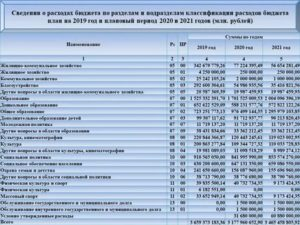 226 Статья Расходов Бюджета Расшифровка 2020