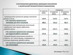 Калькулятор прожиточного минимума на семью 2020 в пензе