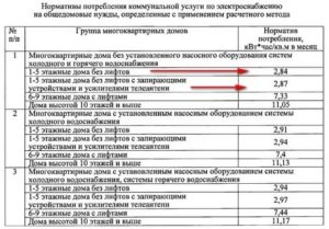 Норматив Одн На Электричество 2020 Воронеж