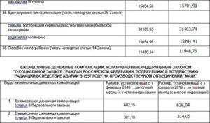 Москва выплаты чернобыльцам в 2019 году