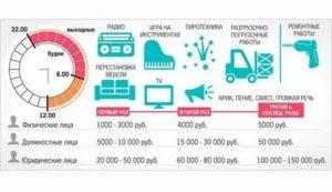 До которого часа можно шуметь в квартире в украине 2020