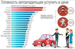 Налог при покупке автомобиля с пробегом в россии 2020