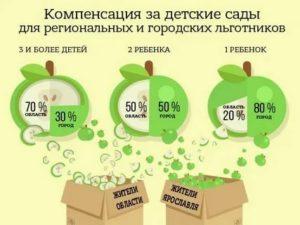 Льготы по оплате детского сада в московской области 2020 году