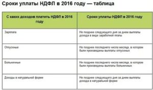 Срок Уплаты Ндфл У Ип На Осно За 2020 Год