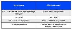Ндс грузоперевозки 2020