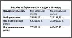 Пособие При Рождении Ребенка В 2020 Году В Москве За Счет Фсс
