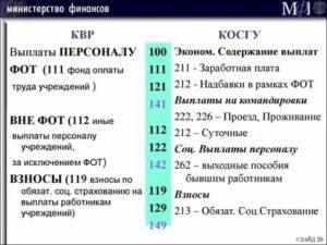 Квр 321 косгу 262 субкосгу 0600003 расшифровка в 2020 году для бюджетных учреждений