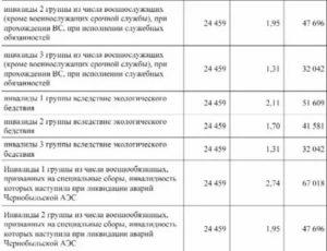 Какие Льготы У Инвалидов 2 Группы В Казахстане В 2020 Году