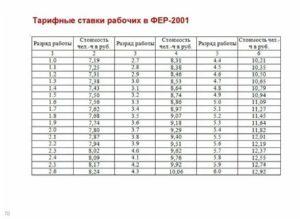 Минимальный размер месячной тарифной ставки 2020 год руб