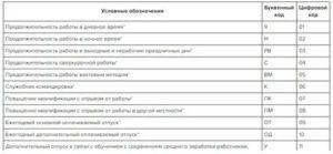 Условные Обозначения Табеля Учета Рабочего Времени 2020 Ржд