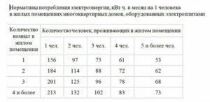 Норматив Потребления Электроэнергии Одн 2020 Нижний Новгород