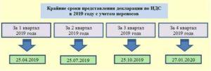 2020 возникновение налоговой базыпо ндс у цессионария