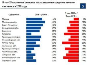 Сравнение процентных ставок по ипотеке в различных банках 2020