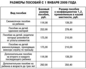 Сколько получает мать одиночка за первого ребенка 2020 в москве