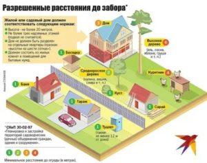 Закон о постройках на земельном участке 2020 сколько метров от забора