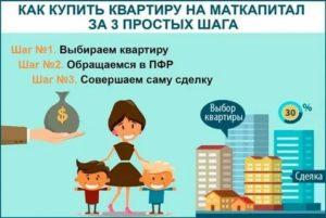Можно Ли Купить Долю В Квартире На Материнский Капитал У Родственников 2020