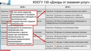 Кэк 130 для бюджетных учреждений расшифровка 2020