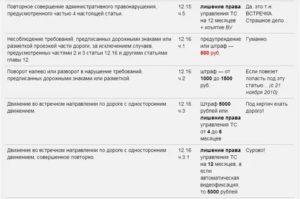 Штраф За Кирпич 2020 Без Встречки