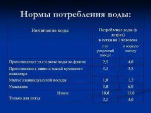 Норма потребления воды без счетчика на 1 человека в украине 2020