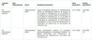 Льготы на транспортный налог для пенсионеров 2020 в московской области