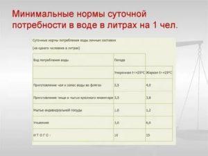 Норматив Водопотребления Куб М На 1 Человека В Месяц 2020 В Москве