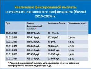 Шкала Стоимости Пенсионного Балла В 2020 Году Для Работающих Пенсионеров