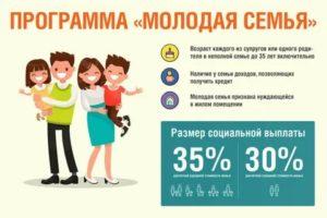 Доход Неполной Семьи Для Программы Молодая Семья 2020 На Двоих Человек