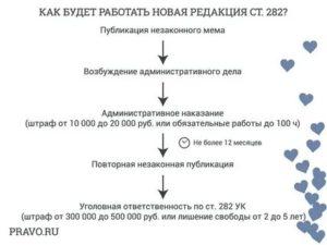 Статья 282 ук рф 2019 последние поправки