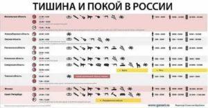 До скольки можно слушать музыку в квартире 2020 закон новосибирск