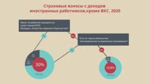 Сотрудник Казахстан Патент Ндфл 2020 Год
